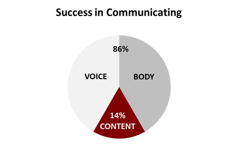 Success in Communicating